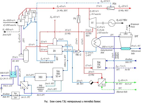 Блок – схема ТЭЦ с ее