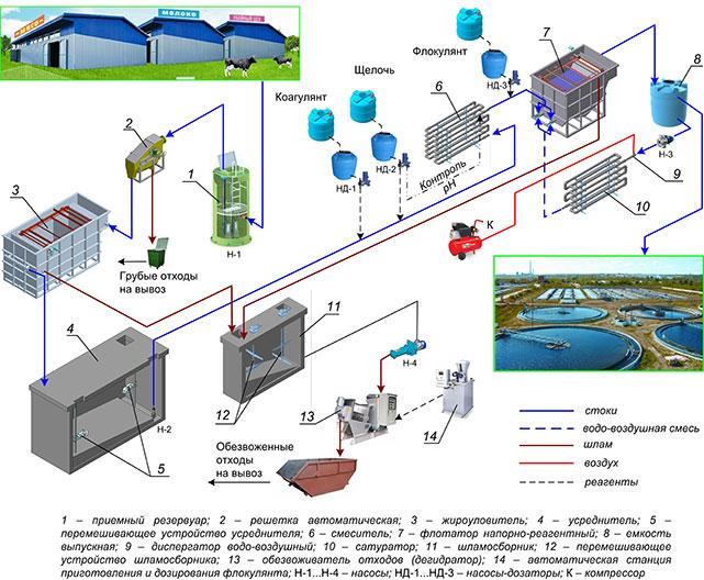 Схема работы очистных
